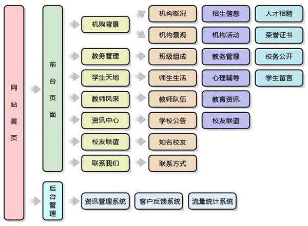 教育网站架构图.jpeg