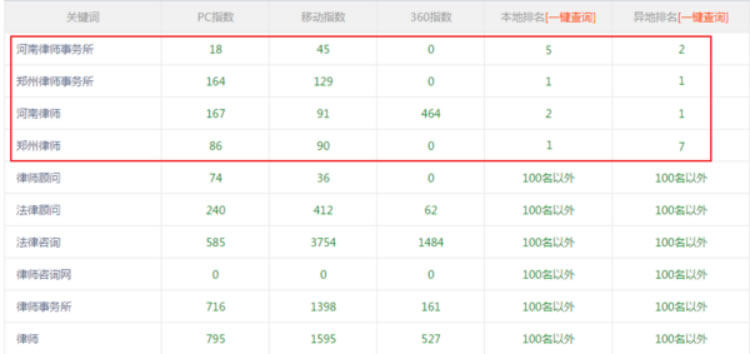 焕廷网站排名